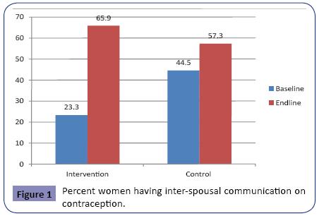 contraceptivestudies-inter-spousal-communication